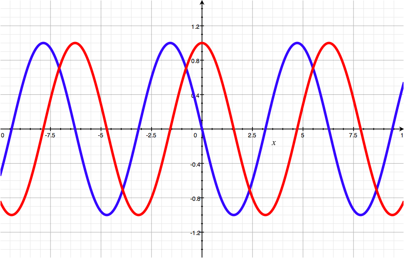 Two sine waves, one shifted backwards by a quarter-wavelength.